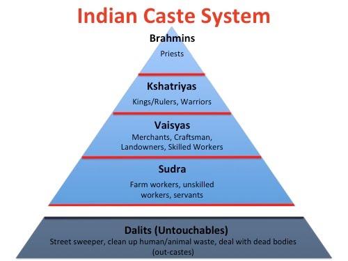 Caste system in India