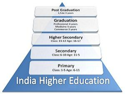 Levels of Education in India