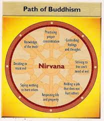 Eight fold path in Buddhism